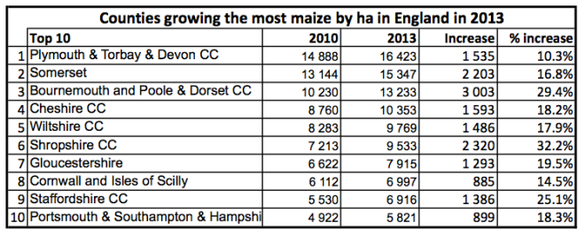 Maize top 10 counties