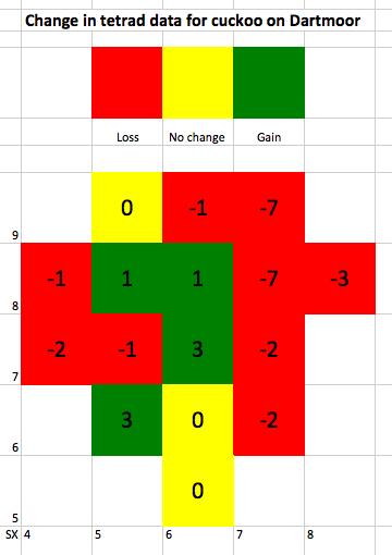 Cuckoo change data