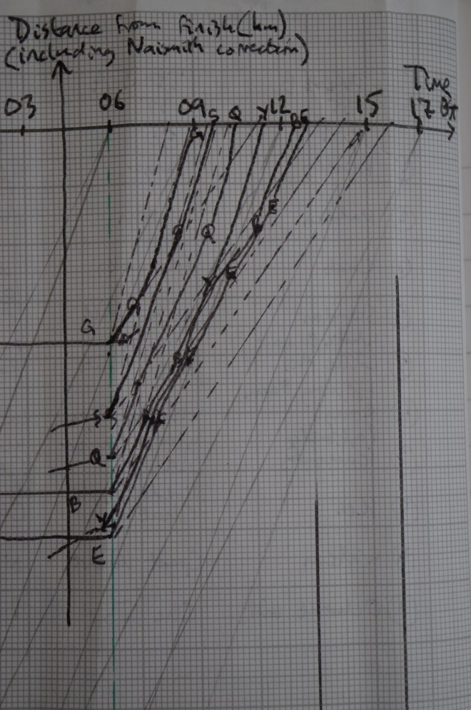 Roy's graph 1