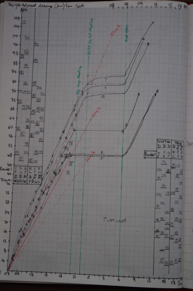Roy's graph 2